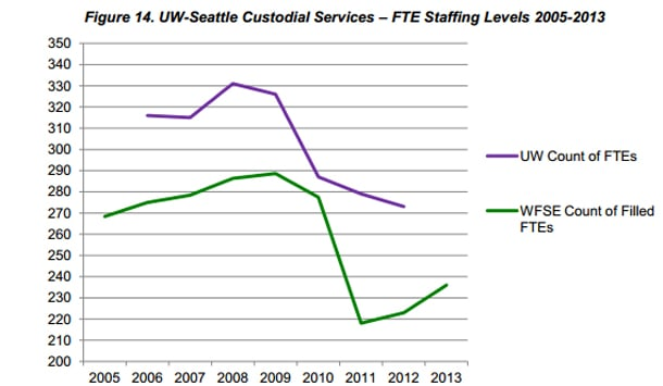 While the WFSE's count is based off of public records and information requests, UW's count is set by the department. In 2012, where the WFSE count is dramatically lower than that of UW's, a public records request revealed that the UW counted 19 vacant positions as part of the full staff.